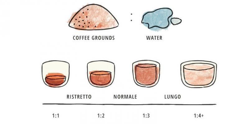 Cách phân biệt các loại Espresso 1
